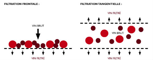 schema-filtration-tangentielle-gemstab-2