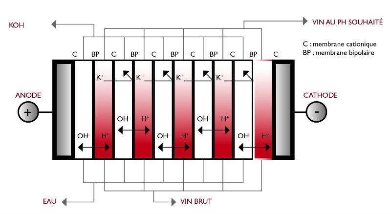 schema-technique-acidification-gemstab