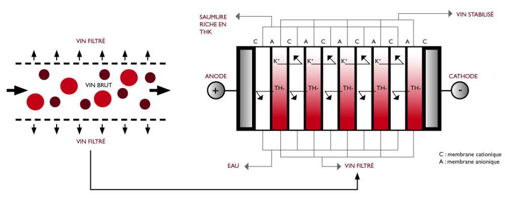 schema-technique-couplage-gemstab