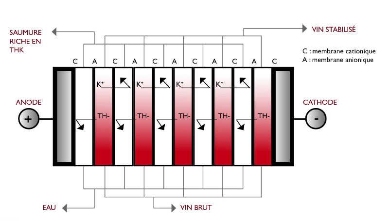 schema-technique-stabilisation-gemstab